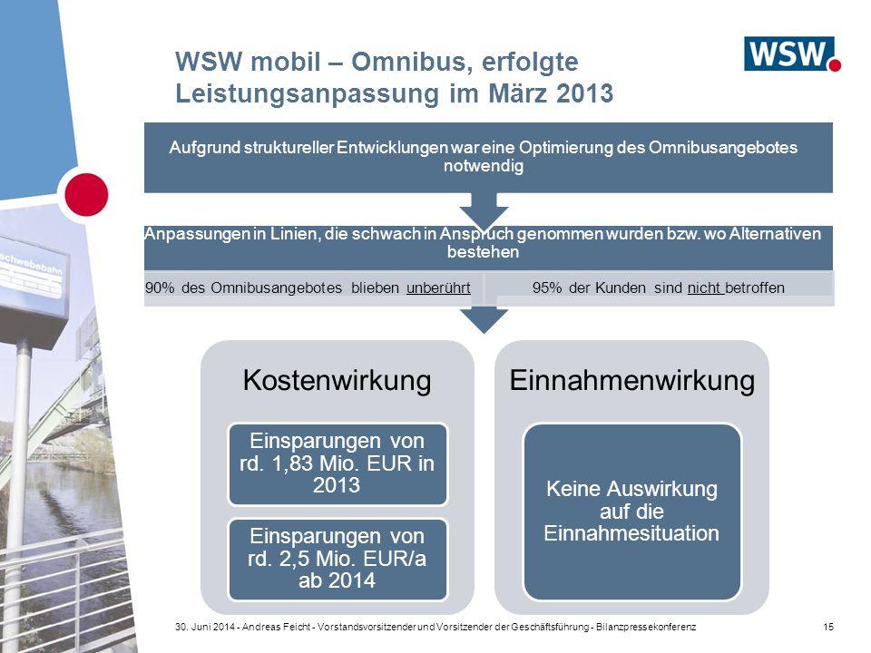 WSW mobil – Omnibus, erfolgte Leistungsanpassung im März 2013 Anpassungen in Linien, die schwach in Anspruch genommen wurden bzw. wo Alternativen best