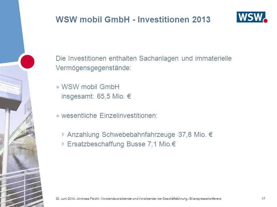 WSW mobil GmbH - Investitionen 2013 Die Investitionen enthalten Sachanlagen und immaterielle Vermögensgegenstände: ●WSW mobil GmbH insgesamt: 65,5 Mio