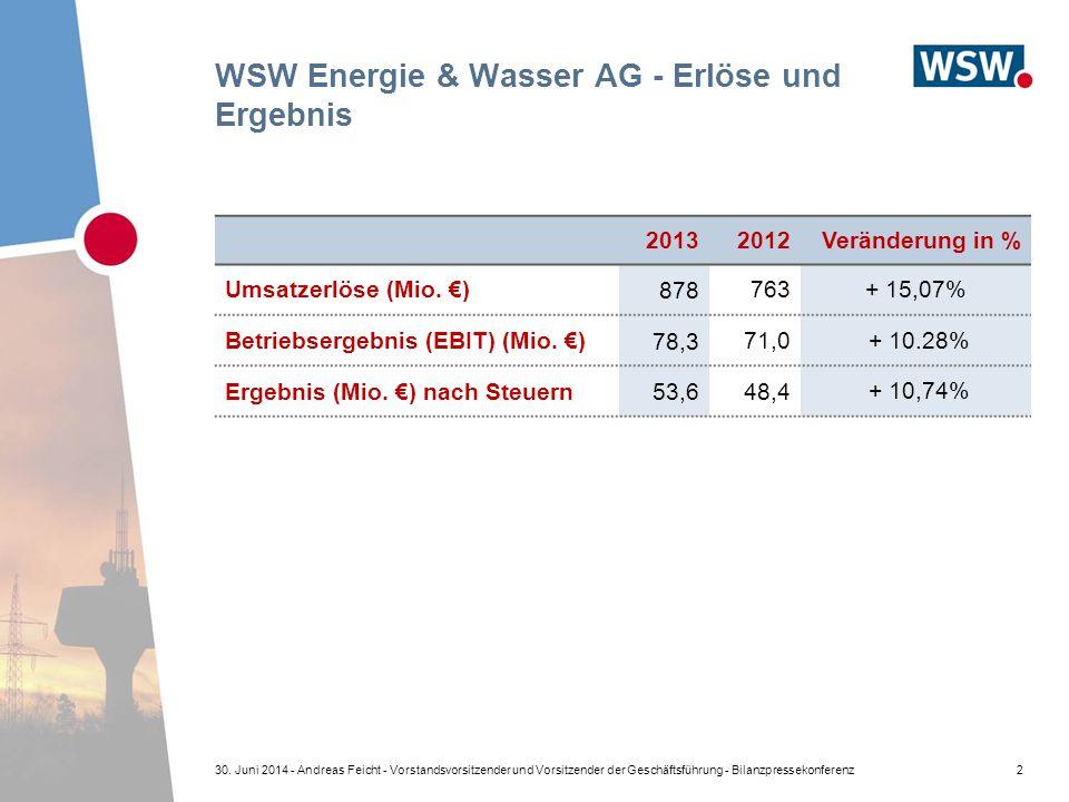 WSW Energie & Wasser AG - Erlöse und Ergebnis 20132012Veränderung in % Umsatzerlöse (Mio. €) 878 763+ 15,07% Betriebsergebnis (EBIT) (Mio. €) 78,3 71,