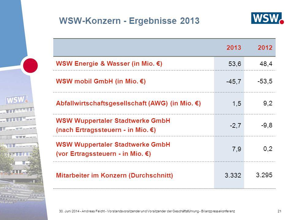 WSW-Konzern - Ergebnisse 2013 20132012 WSW Energie & Wasser (in Mio. €) 53,648,4 WSW mobil GmbH (in Mio. €) -45,7 -53,5 Abfallwirtschaftsgesellschaft
