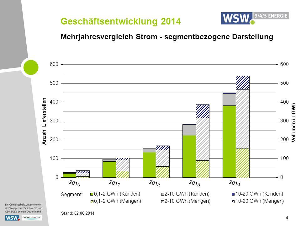 Geschäftsentwicklung 2014 Stand: 02.06.2014 4 Mehrjahresvergleich Strom - segmentbezogene Darstellung