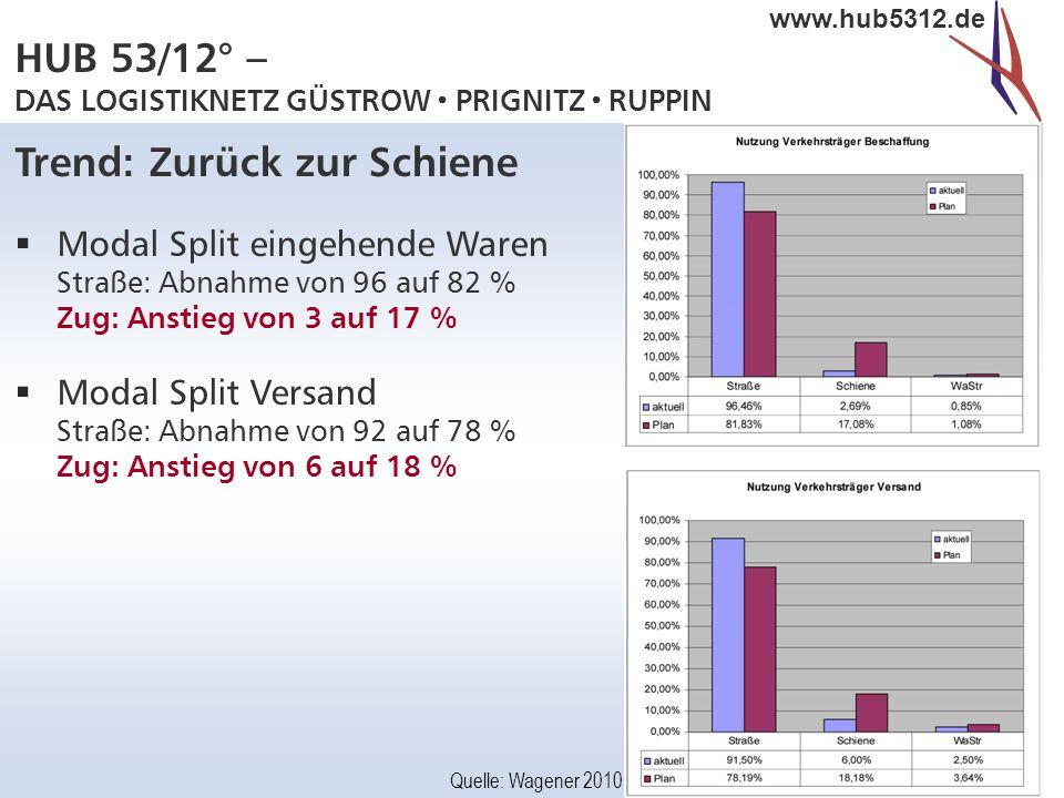 HUB 53/12° – DAS LOGISTIKNETZ GÜSTROW  PRIGNITZ  RUPPIN www.hub5312.de Trend: Zurück zur Schiene  Modal Split eingehende Waren Straße: Abnahme von