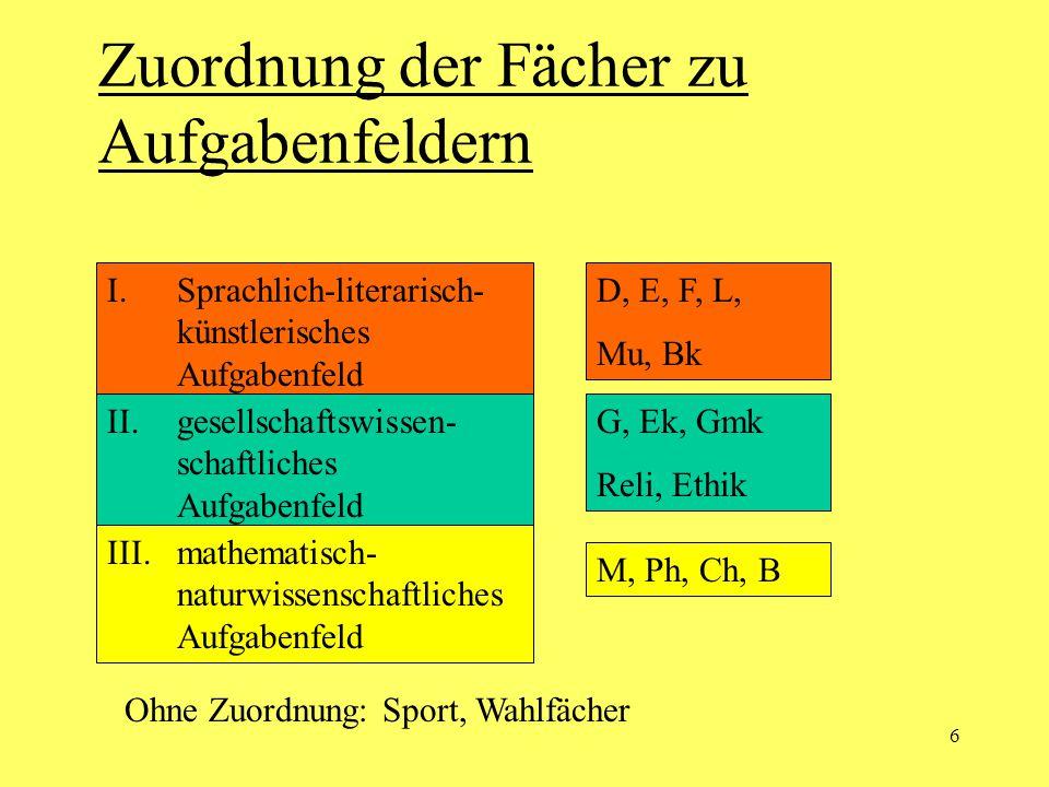 6 Zuordnung der Fächer zu Aufgabenfeldern I.Sprachlich-literarisch- künstlerisches Aufgabenfeld II.gesellschaftswissen- schaftliches Aufgabenfeld III.