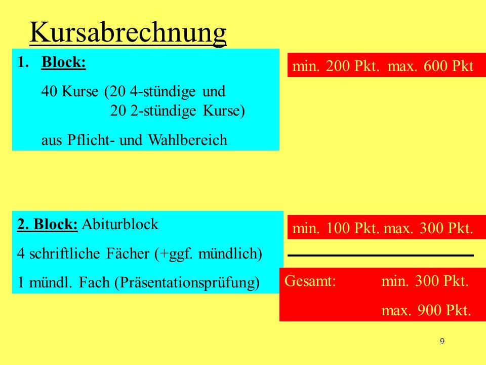 9 Kursabrechnung min. 200 Pkt. max. 600 Pkt 1.Block: 40 Kurse (20 4-stündige und 20 2-stündige Kurse) aus Pflicht- und Wahlbereich 2. Block: Abiturblo