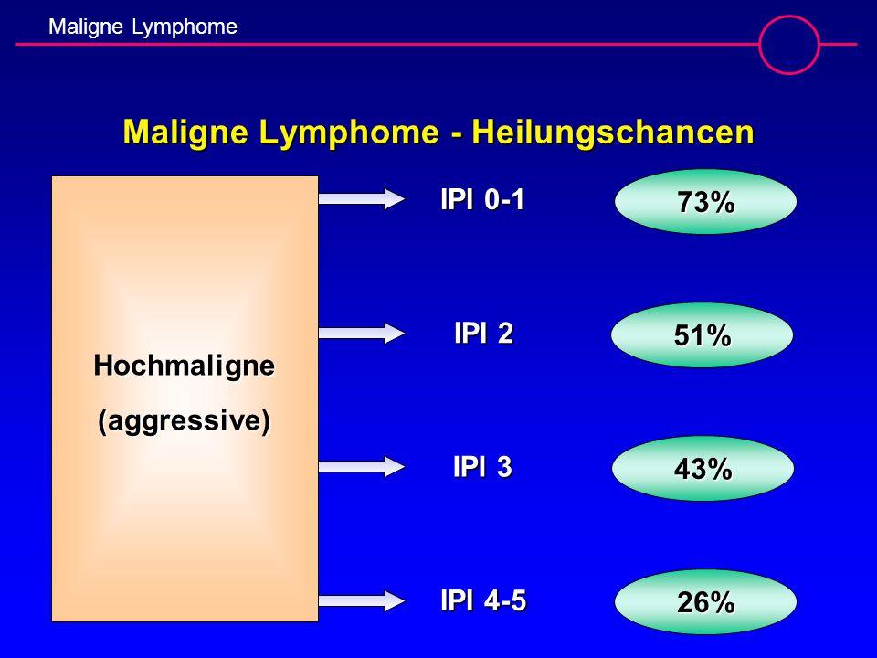 Maligne Lymphome Maligne Lymphome - Heilungschancen Hochmaligne(aggressive) IPI 0-1 IPI 2 IPI 3 IPI 4-5 73% 51% 43% 26%