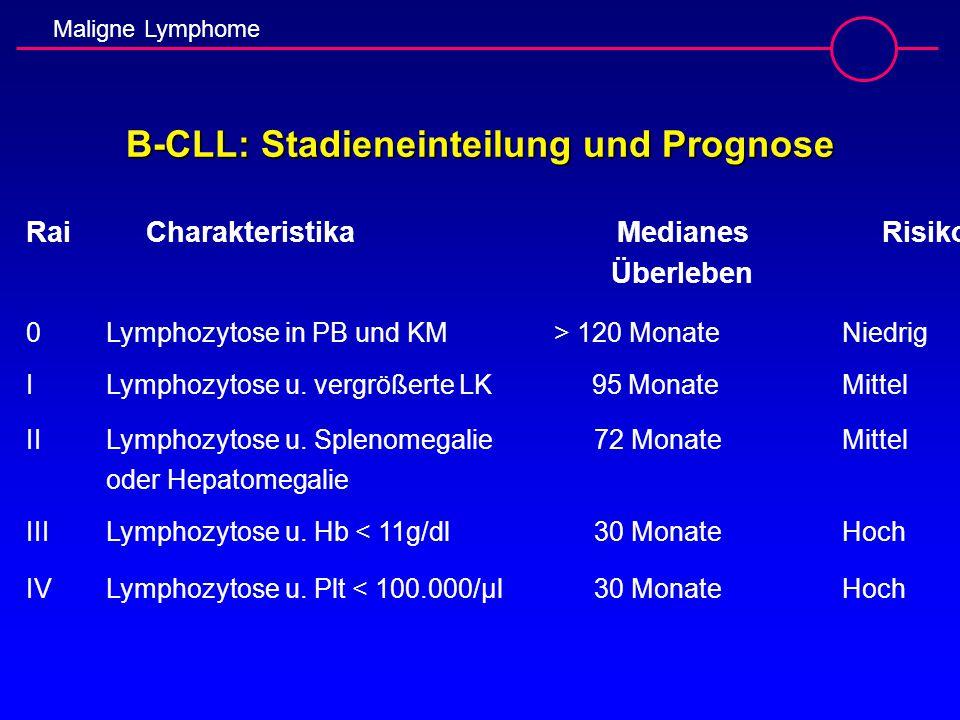 Maligne Lymphome B-CLL: Stadieneinteilung und Prognose RaiCharakteristika Medianes Risiko Überleben 0Lymphozytose in PB und KM > 120 Monate Niedrig IL