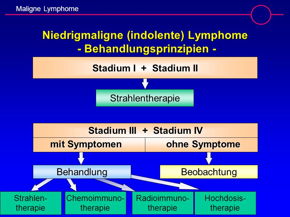 Maligne Lymphome Niedrigmaligne (indolente) Lymphome - Behandlungsprinzipien - Stadium I + Stadium II Strahlentherapie Behandlung Stadium III + Stadiu