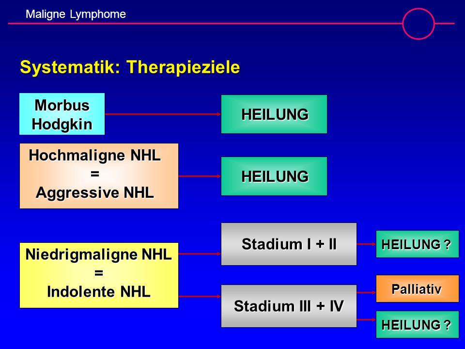 Maligne Lymphome Systematik: Therapieziele HEILUNGMorbusHodgkin Hochmaligne NHL = Aggressive NHL HEILUNG HEILUNG ? Stadium III + IV Palliativ Stadium