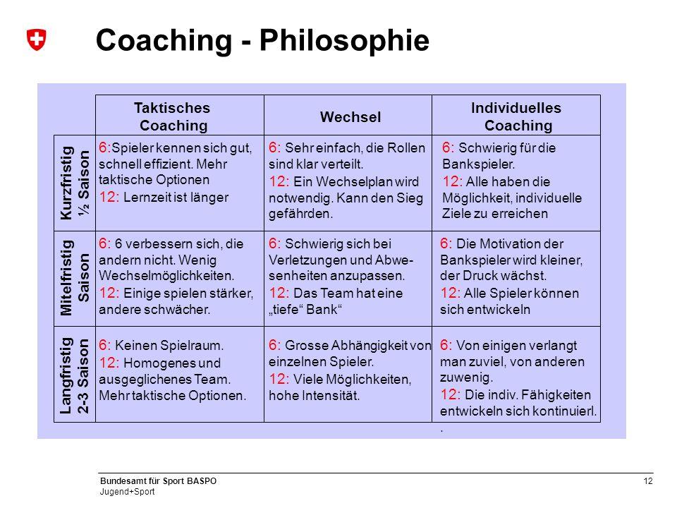 12 Bundesamt für Sport BASPO Jugend+Sport Coaching - Philosophie Kurzfristig ½ Saison Mitelfristig Saison Langfristig 2-3 Saison Taktisches Coaching W