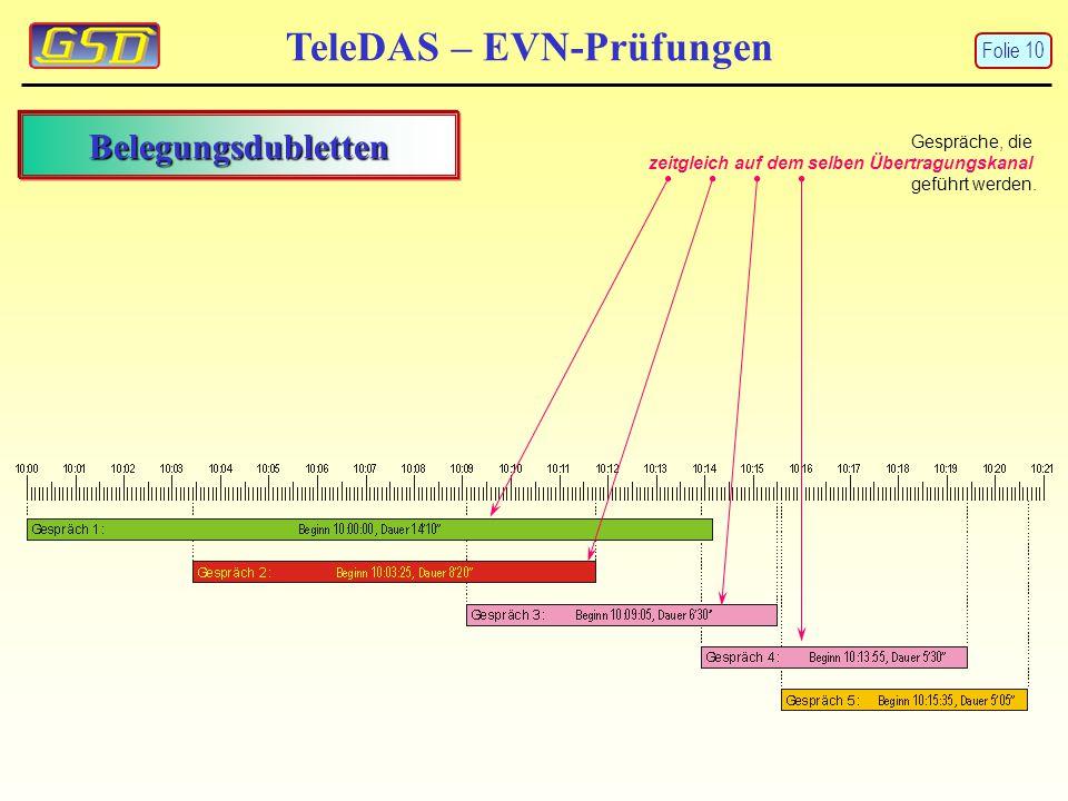 TeleDAS – EVN-Prüfungen Belegungsdubletten Gespräche, die zeitgleich auf dem selben Übertragungskanal geführt werden. Folie 10