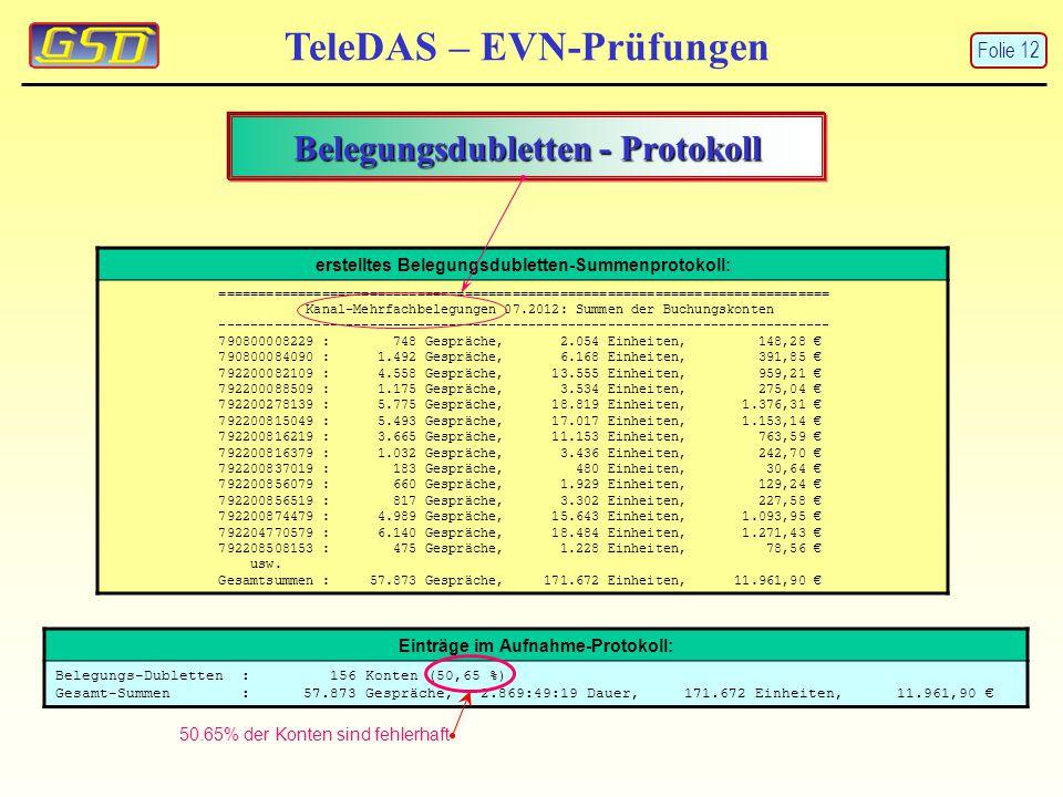 TeleDAS – EVN-Prüfungen Einträge im Aufnahme-Protokoll: Belegungs-Dubletten : 156 Konten (50,65 %) Gesamt-Summen : 57.873 Gespräche, 2.869:49:19 Dauer