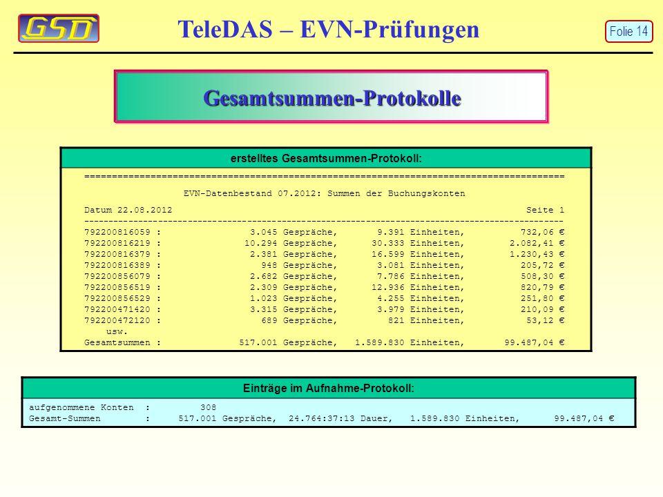 TeleDAS – EVN-Prüfungen Einträge im Aufnahme-Protokoll: aufgenommene Konten : 308 Gesamt-Summen : 517.001 Gespräche, 24.764:37:13 Dauer, 1.589.830 Ein