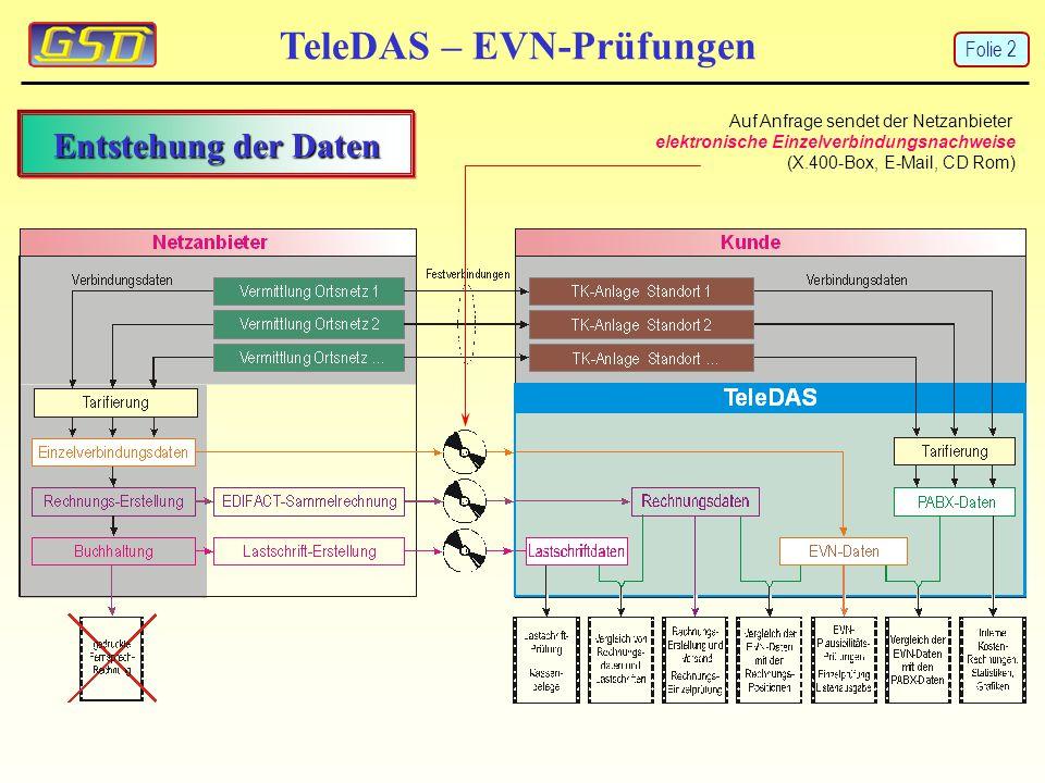 Entstehung der Daten TeleDAS – EVN-Prüfungen Auf Anfrage sendet der Netzanbieter elektronische Einzelverbindungsnachweise (X.400-Box, E-Mail, CD Rom)