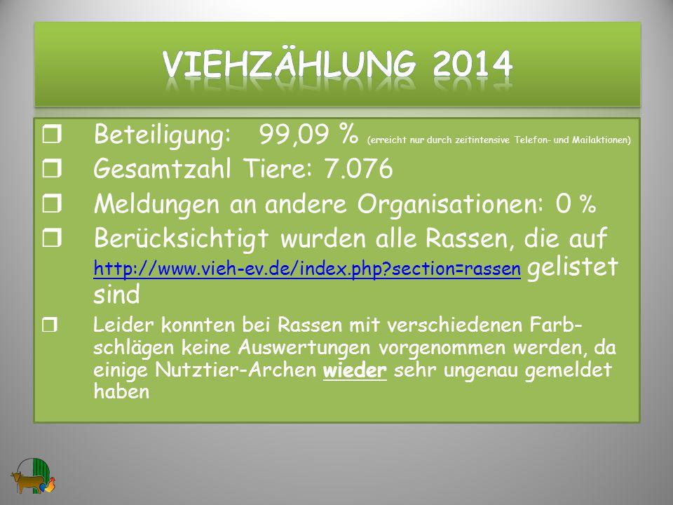  Beteiligung: 99,09 % (erreicht nur durch zeitintensive Telefon- und Mailaktionen)  Gesamtzahl Tiere: 7.076  Meldungen an andere Organisationen: 0 %  Berücksichtigt wurden alle Rassen, die auf http://www.vieh-ev.de/index.php?section=rassen gelistet sind http://www.vieh-ev.de/index.php?section=rassen  Leider konnten bei Rassen mit verschiedenen Farb- schlägen keine Auswertungen vorgenommen werden, da einige Nutztier-Archen wieder sehr ungenau gemeldet haben 2