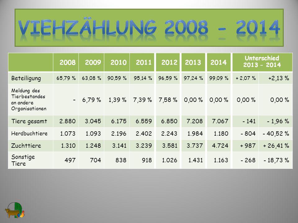 2008200920102011201220132014 Unterschied 2013 - 2014 Beteiligung 65,79 %63,08 %90,59 %95,14 %96,59 %97,24 %99,09 %+ 2,07 % +2,13 % Meldung des Tierbestandes an andere Organisationen - 6,79 %1,39 %7,39 %7,58 %0,00 % Tiere gesamt2.8803.0456.1756.5596.8507.2087.067- 141 - 1,96 % Herdbuchtiere 1.0731.0932.1962.4022.2431.9841.180- 804- 40,52 % Zuchttiere1.3101.2483.1413.2393.5813.7374.724+ 987+ 26,41 % Sonstige Tiere 4977048389181.0261.4311.163- 268- 18,73 % 29