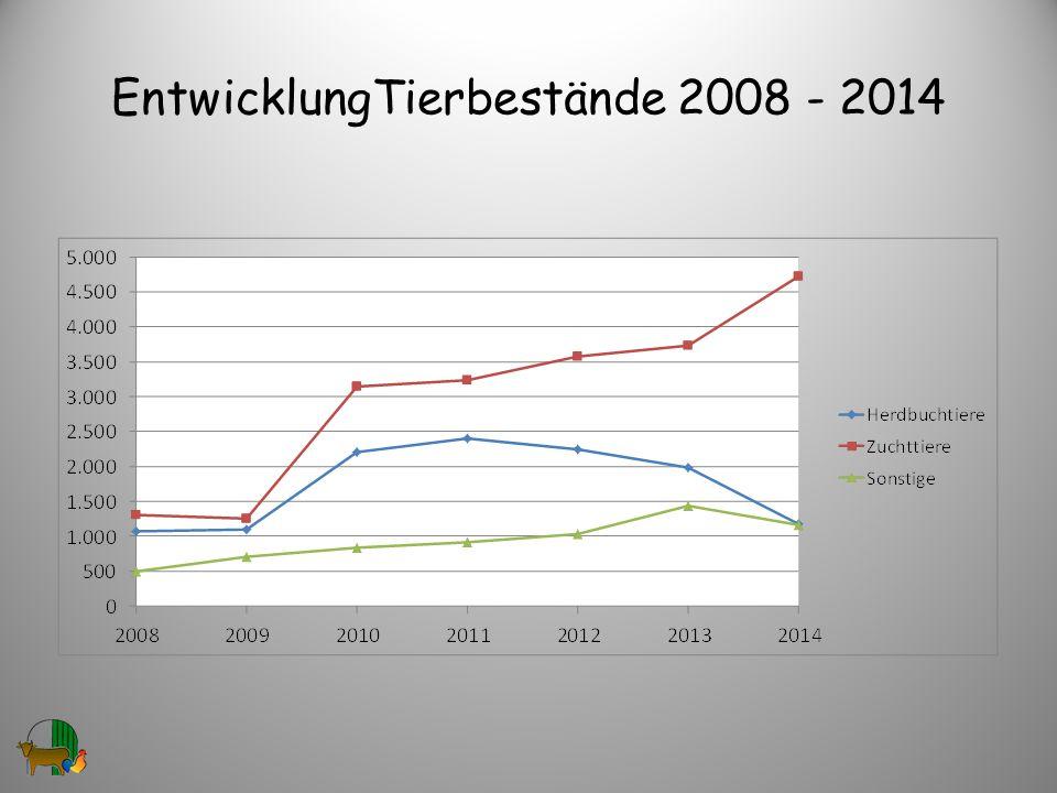 EntwicklungTierbestände 2008 - 2014 30