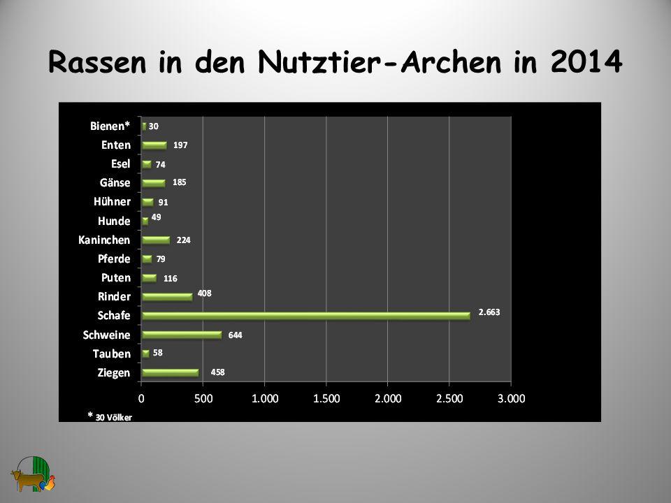 Rassen in den Nutztier-Archen in 2014 4