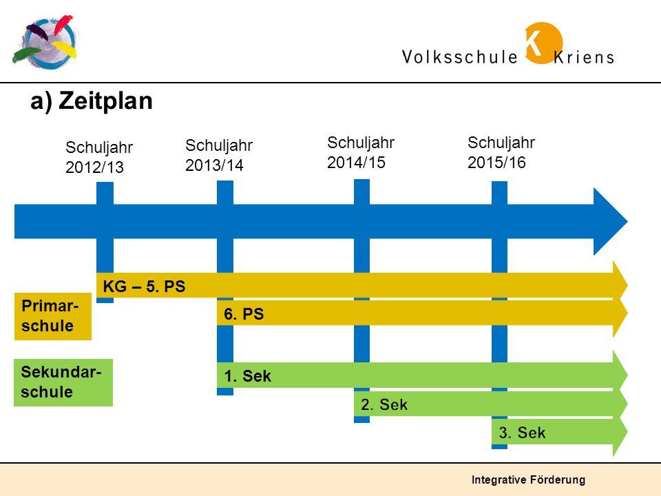 Integrative Förderung Schuljahr 2012/13 Schuljahr 2013/14 Schuljahr 2014/15 Primar- schule a) Zeitplan Schuljahr 2015/16 KG – 5. PS 6. PS 1. Sek Sekun