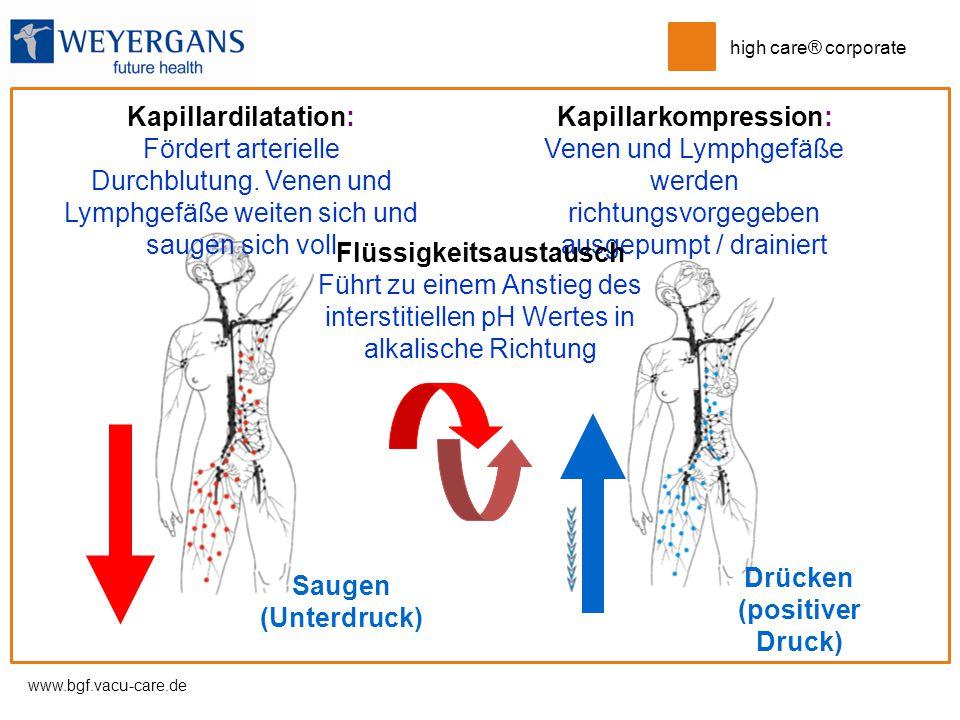 www.bgf.vacu-care.de high care® corporate Saugen (Unterdruck) Kapillardilatation: Fördert arterielle Durchblutung. Venen und Lymphgefäße weiten sich u