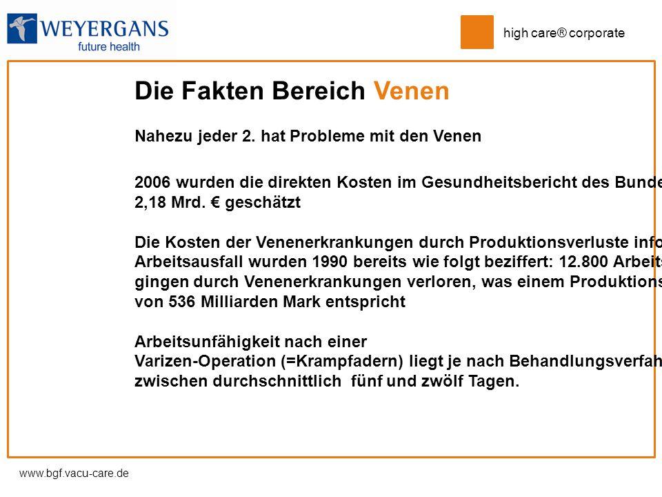 www.bgf.vacu-care.de high care® corporate Die Fakten Bereich Venen Nahezu jeder 2. hat Probleme mit den Venen 2006 wurden die direkten Kosten im Gesun