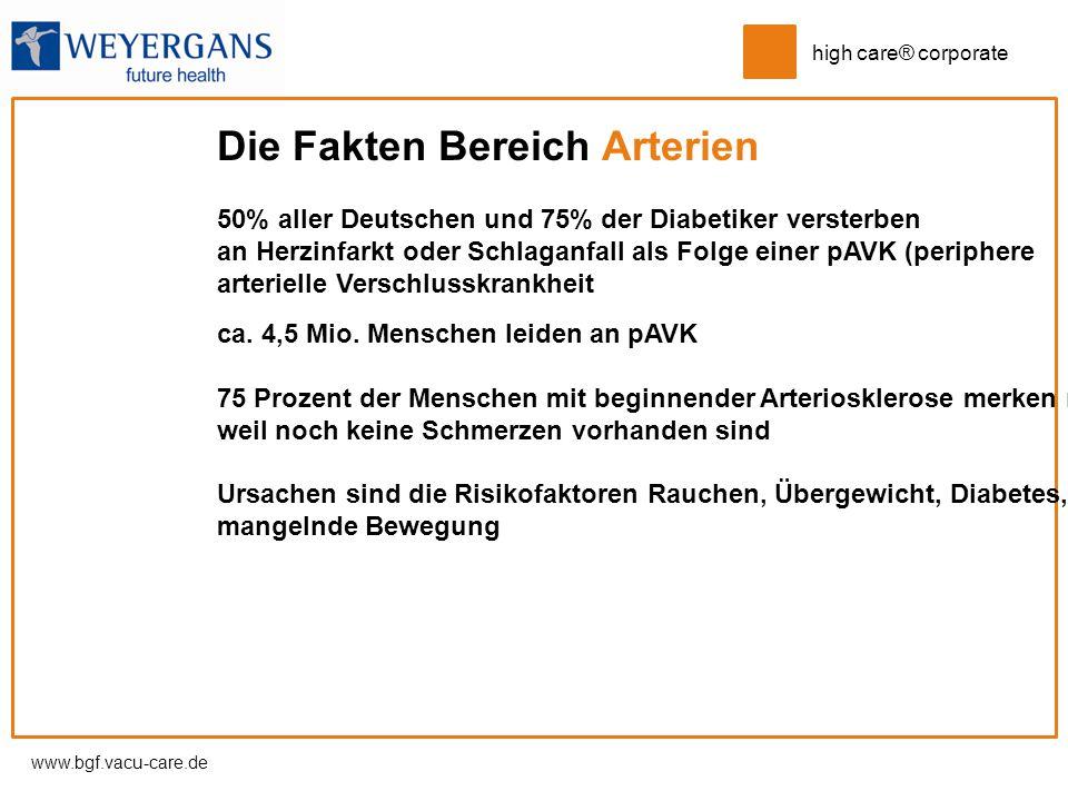 www.bgf.vacu-care.de high care® corporate Die Fakten Bereich Arterien 50% aller Deutschen und 75% der Diabetiker versterben an Herzinfarkt oder Schlag