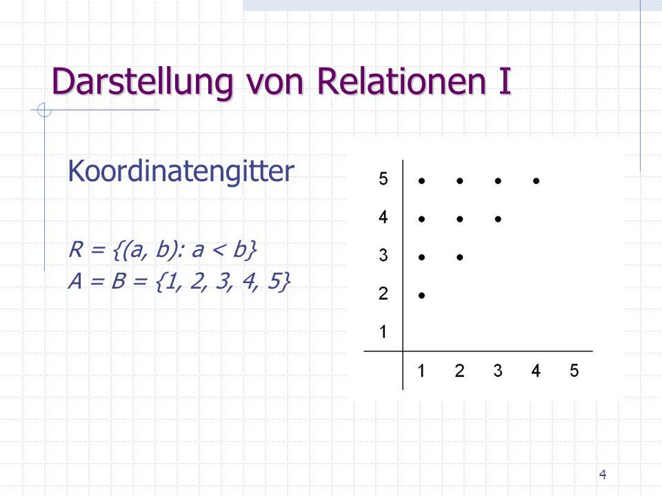 5 Darstellung von Relationen II Gerichtete Graphen R = {(a, b): a < b} A = B = {1, 2, 3, 4, 5}