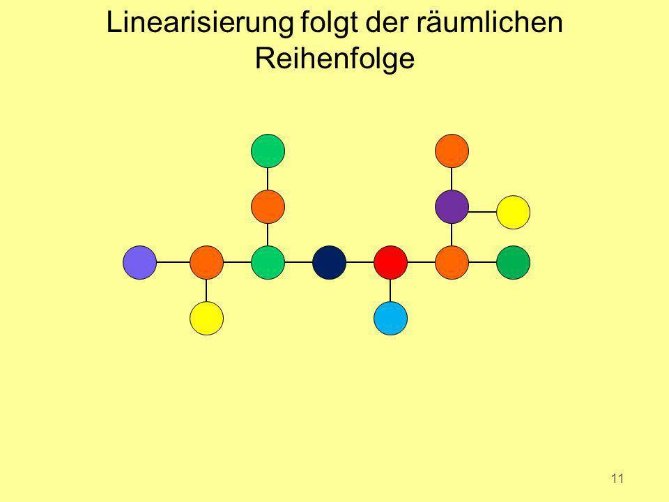 Linearisierung folgt der räumlichen Reihenfolge 11