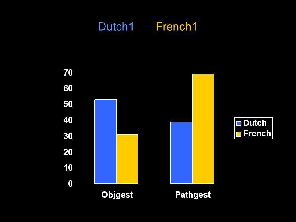 Dutch1 vs. French1 Mean % of gestures with X information ***
