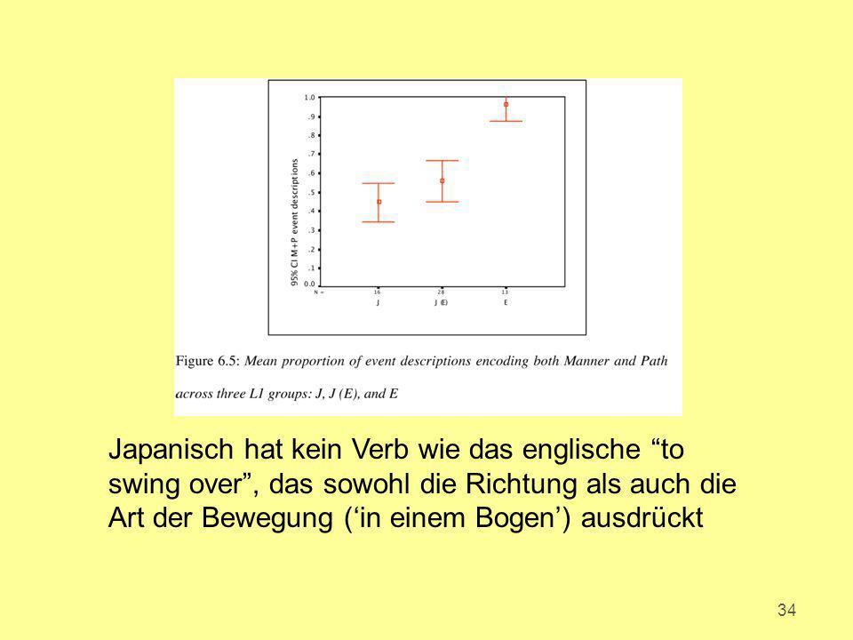 """34 Japanisch hat kein Verb wie das englische """"to swing over"""", das sowohl die Richtung als auch die Art der Bewegung ('in einem Bogen') ausdrückt"""