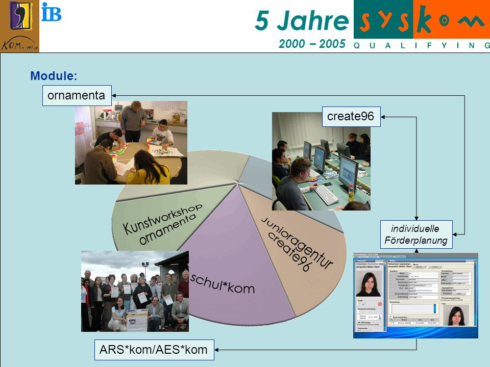 5 Jahre 2000 – 2005 Module: individuelle Förderplanung ornamenta ARS*kom/AES*kom create96