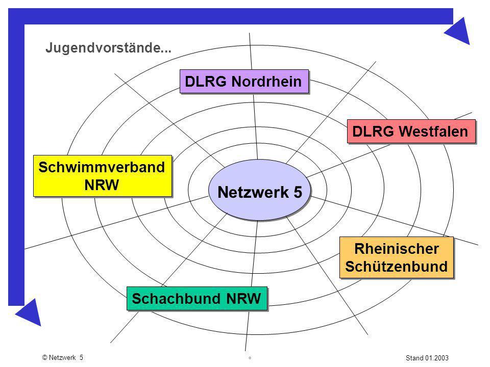© Netzwerk 5 Stand 01.2003 Netzwerk 5 Schachbund NRW DLRG Nordrhein Jugendvorstände... Schwimmverband NRW Schwimmverband NRW Rheinischer Schützenbund