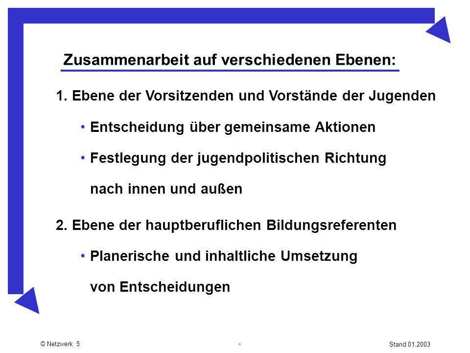 © Netzwerk 5 Stand 01.2003 Zusammenarbeit auf verschiedenen Ebenen: 1. Ebene der Vorsitzenden und Vorstände der Jugenden Entscheidung über gemeinsame