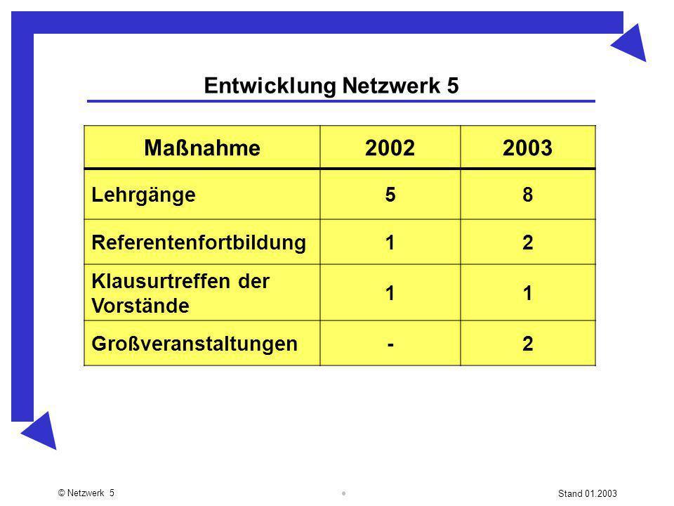 © Netzwerk 5 Stand 01.2003 Entwicklung Netzwerk 5 Maßnahme20022003 Lehrgänge58 Referentenfortbildung12 Klausurtreffen der Vorstände 11 Großveranstaltu