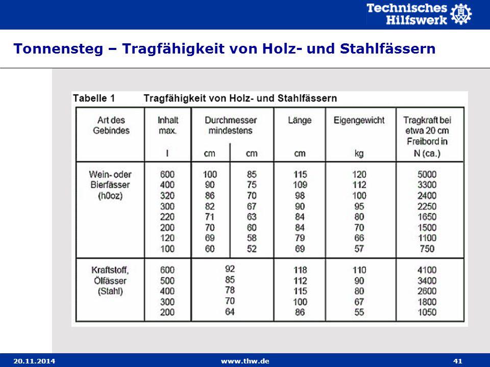 20.11.2014www.thw.de41 Tonnensteg – Tragfähigkeit von Holz- und Stahlfässern