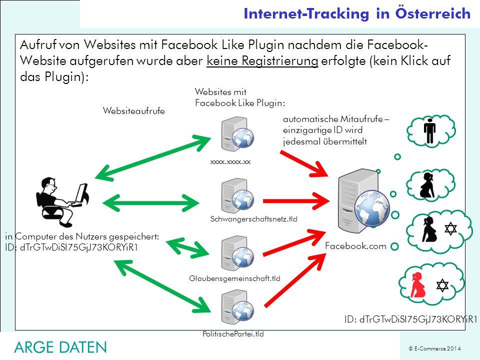 © E-Commerce 2014 Aufruf von Websites mit Facebook Like Plugin nachdem die Facebook- Website aufgerufen wurde aber keine Registrierung erfolgte (kein
