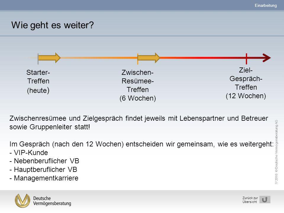 7/ 2010 © Deutsche Vermögensberatung AG 32 Zurück zur Übersicht Starter- Treffen (heute ) Zwischen- Resümee- Treffen (6 Wochen) Ziel- Gespräch- Treffe