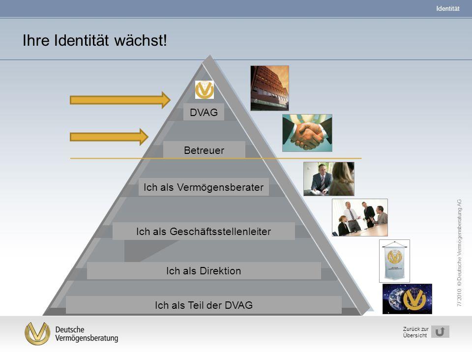 7/ 2010 © Deutsche Vermögensberatung AG 6 Zurück zur Übersicht Ihre Identität wächst! DVAG Betreuer Ich als Vermögensberater Ich als Geschäftsstellenl
