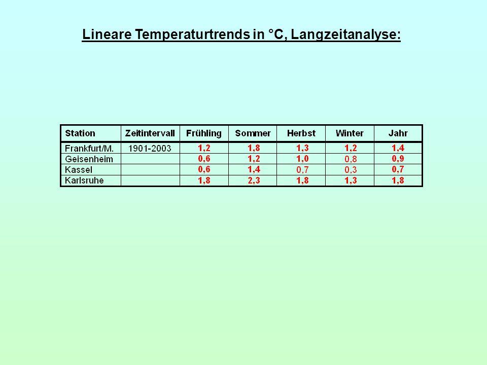 Lineare Temperaturtrends in °C, Langzeitanalyse: