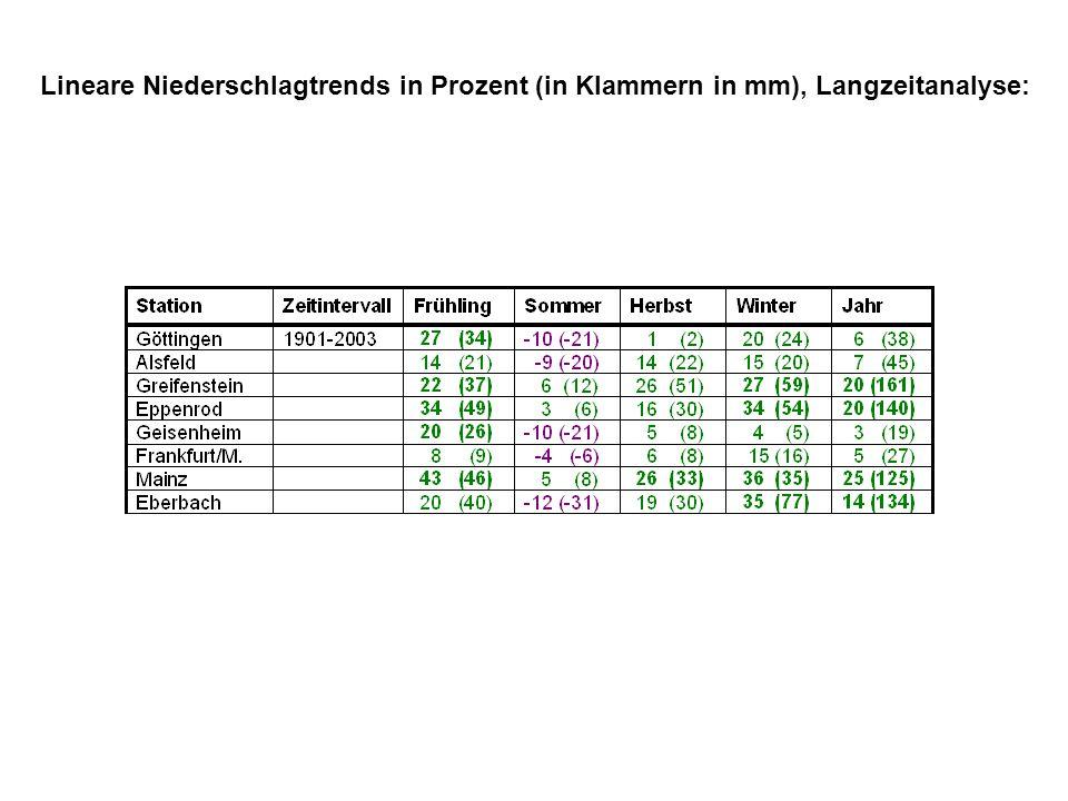 Lineare Niederschlagtrends in Prozent (in Klammern in mm), Langzeitanalyse: