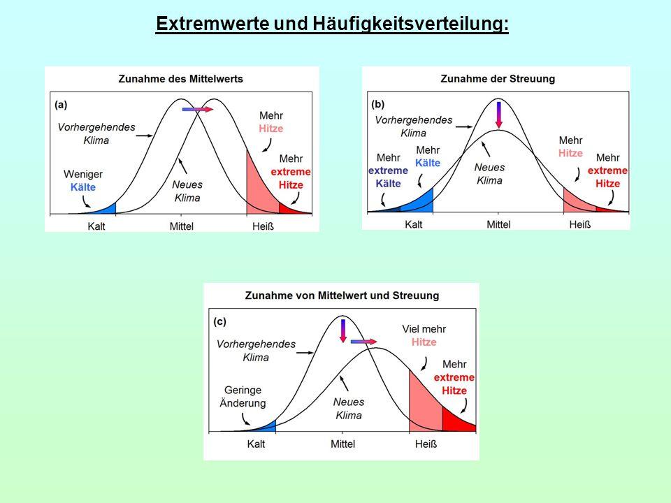 Extremwerte und Häufigkeitsverteilung: