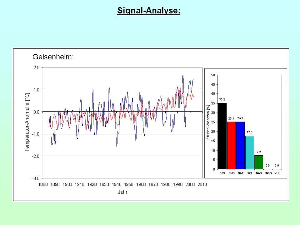 Frankfurt:Geisenheim: Signal-Analyse: