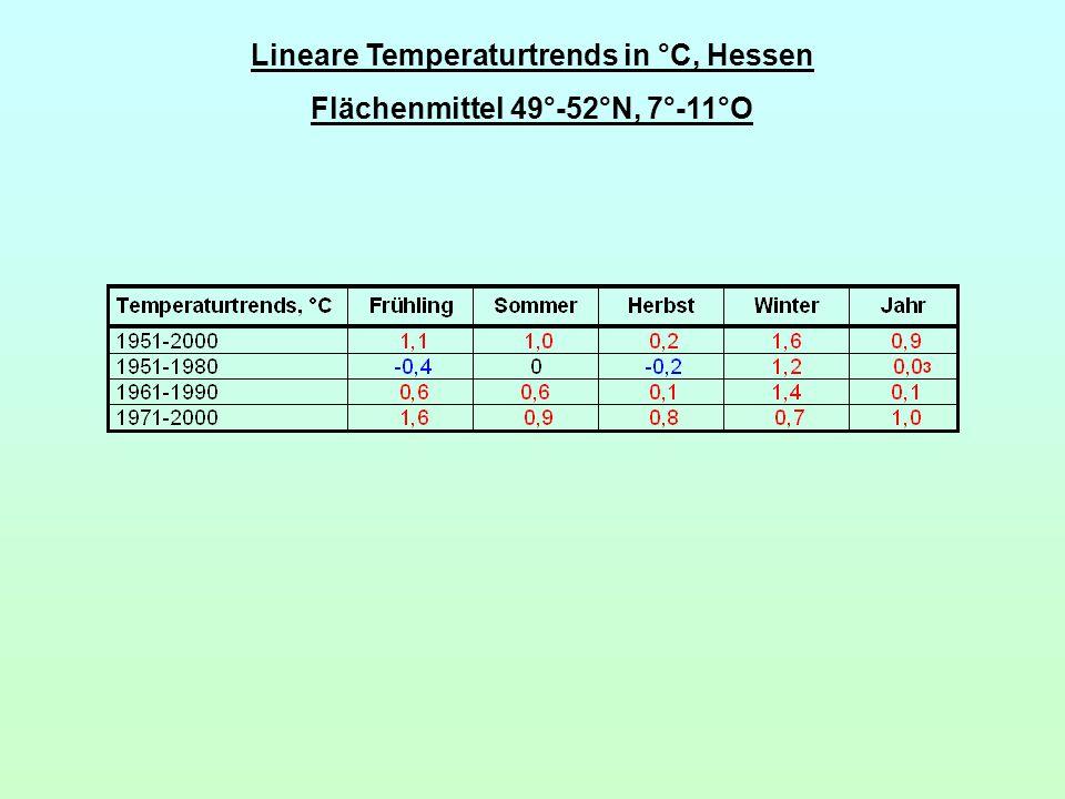 Lineare Temperaturtrends in °C, Hessen Flächenmittel 49°-52°N, 7°-11°O