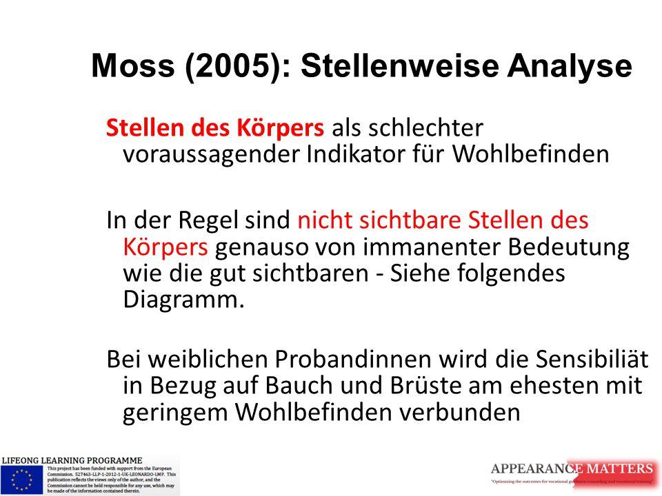 Moss (2005): Stellenweise Analyse Stellen des Körpers als schlechter voraussagender Indikator für Wohlbefinden In der Regel sind nicht sichtbare Stell