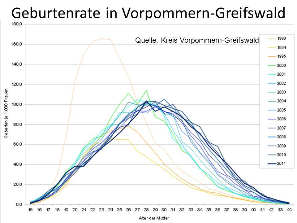 Geburtenrate in Vorpommern-Greifswald Quelle. Kreis Vorpommern-Greifswald