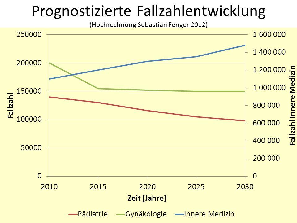 Prognostizierte Fallzahlentwicklung (Hochrechnung Sebastian Fenger 2012) 35