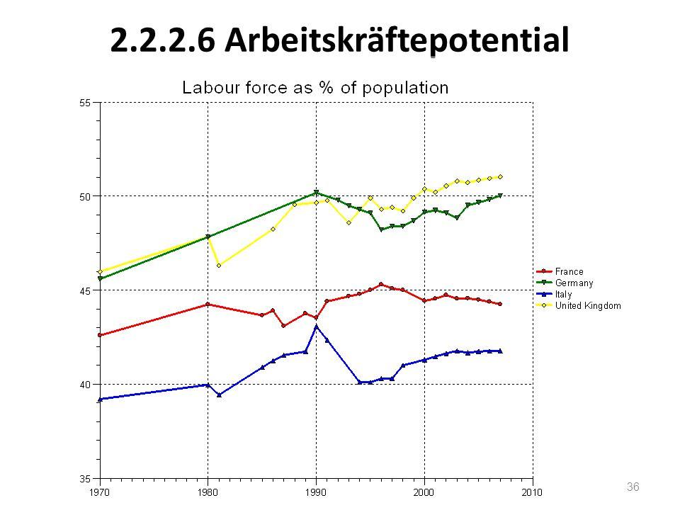 2.2.2.6 Arbeitskräftepotential 36
