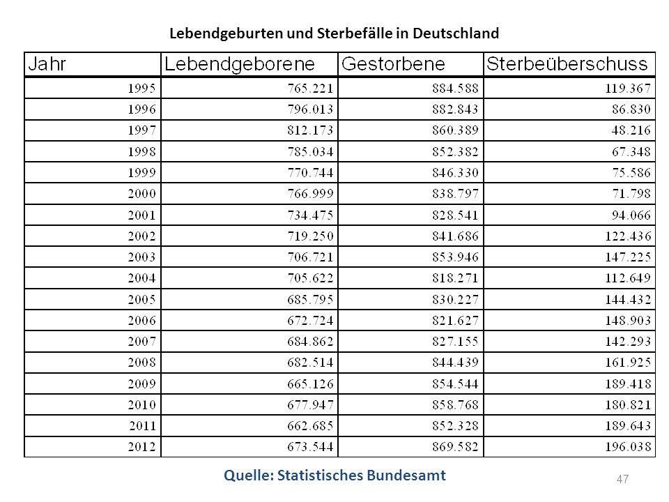 Lebendgeburten und Sterbefälle in Deutschland Quelle: Statistisches Bundesamt 47