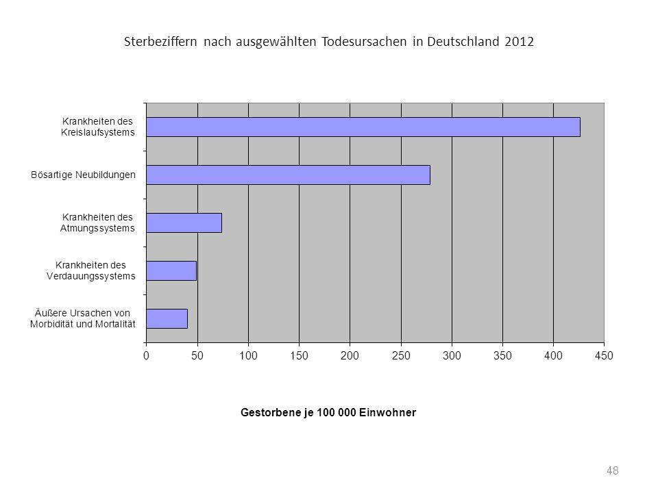 Sterbeziffern nach ausgewählten Todesursachen in Deutschland 2012 Gestorbene je 100 000 Einwohner 48