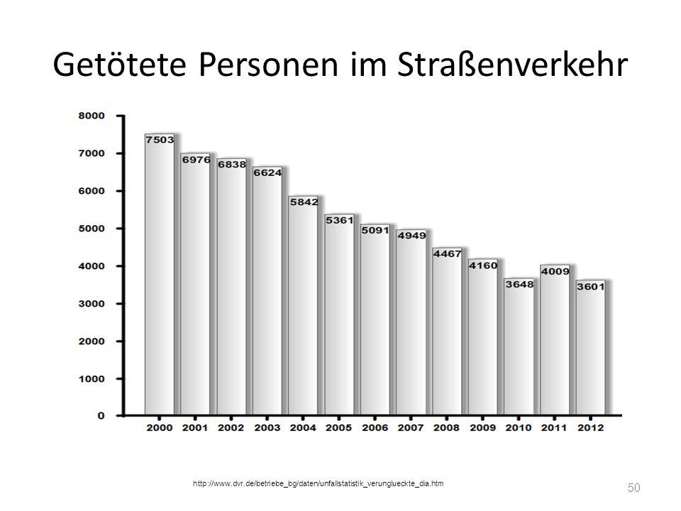 Getötete Personen im Straßenverkehr http://www.dvr.de/betriebe_bg/daten/unfallstatistik_verunglueckte_dia.htm 50