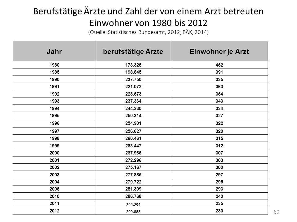Berufstätige Ärzte und Zahl der von einem Arzt betreuten Einwohner von 1980 bis 2012 (Quelle: Statistisches Bundesamt, 2012; BÄK, 2014) 60 Jahrberufst